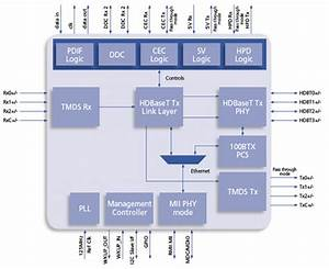 Hdbaset Technology Trends And Challenges