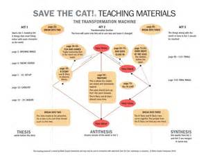 save the cat save the cat the transformation machine screenplay