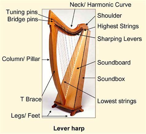 what is a l harp harp spectrum