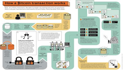 Can you make money from mining? How #bitcoin transaction works? #BestDiagram - Rahul Kanotra - Medium
