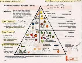 Gestational Diabetes Meal Plan During Pregnancy