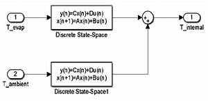 The Simulink Model Of The Plant  The Discrete Transfer