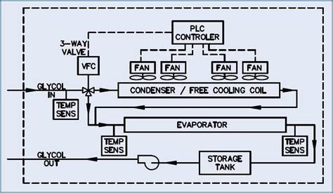 Water Cooled Chiller Plant Diagram Online Wiring