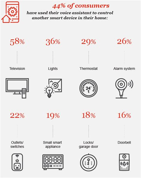the impact of voice assistants on consumer behavior pwc