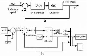 Feedback Control System For Dc Motor Speed Control   A