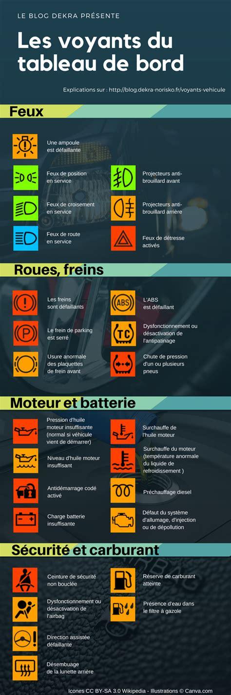 infographie comprendre la signification des voyants du