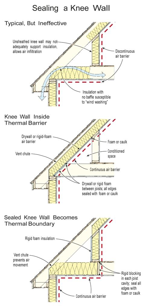insulating  knee wall jlc  insulation building