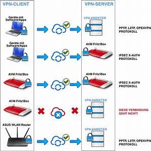 Router Mit Router Verbinden : wlan router f r vpn services welches ger t ist am besten ~ Eleganceandgraceweddings.com Haus und Dekorationen