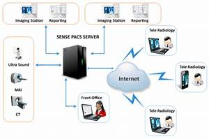 Sense PACS/RIS | Kin Solutions | It / Technology Services ...