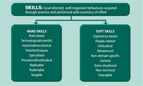 6 Soft Skills that Today's SEO Should Possess
