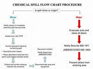 Spill Procedure Flow Chart  U2013 Pub3000 Chapter 9 Emergency
