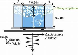 A Schematic Diagram Of The Experimental Apparatus  A Fluid