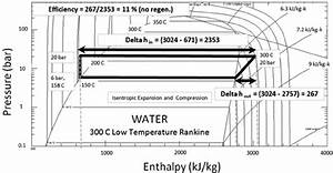 Pressure U2013enthalpy Diagram For A Water