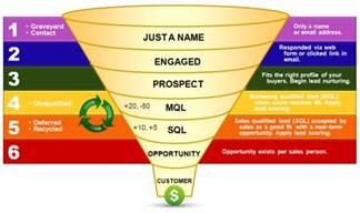 Excel Line Graph Templates Business Processes Sales Pipeline Sales Pipeline Diagram Sales