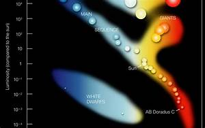 On A Hertzsprung Russell Diagram  Where Would We Find