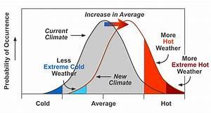 Heatwaves, Normal Curves and Climate Change – Peter Gardner