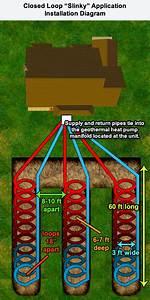 Geothermal Heat Pump System Horizontal Slinky Loop