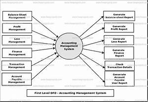 Accounting Management System Dataflow Diagram  Dfd