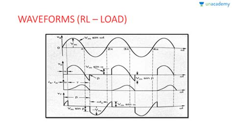Single Phase Half Wave Controlled Rectifier Rle