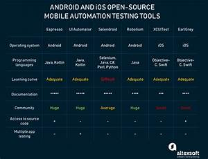 Comparing Mobile Automation Testing Tools  Appium