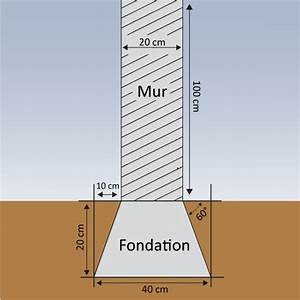 Faire Un Mur De Cloture : faire des fondations pour un mur mur ~ Premium-room.com Idées de Décoration