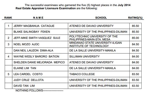 Top 5 Passers Of July 2014 Real Estate Service Appraiser Board Exam Filtrends