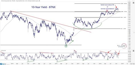 [Premium] Checking In On The Bond Market - All Star Charts