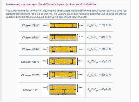 isolation phonique entre 2 chambres qualité acoustique de la ldv isoconfort 32 60mm 30 messages