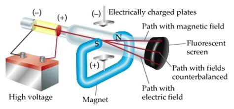 Solved Cathode Ray Tube Experiments The Late