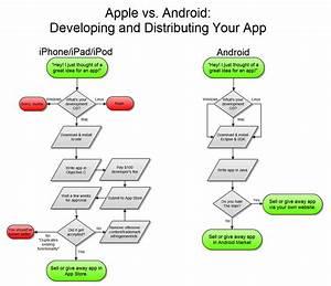 Apple Versus Android  Du Point De Vue D U00e9veloppeur