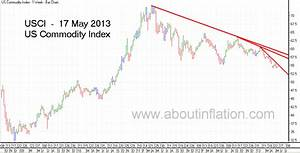 Fvx Chart World Indices Trend Line 17 May 2013 About Inflation