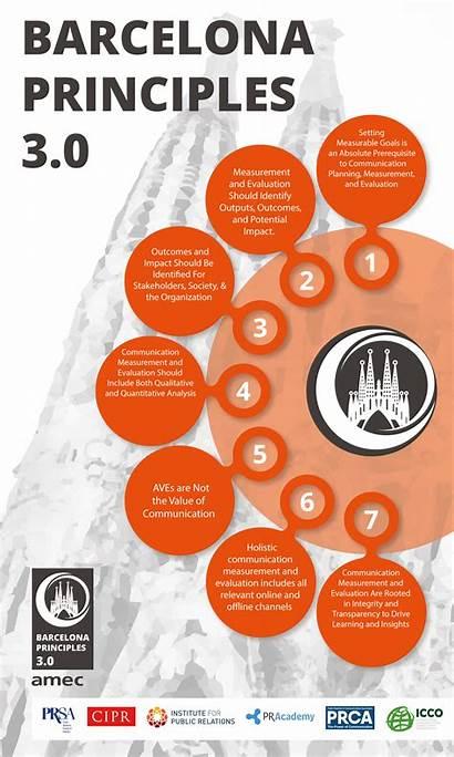 Principles Barcelona Amec Measurement Infographic Pr Evaluation