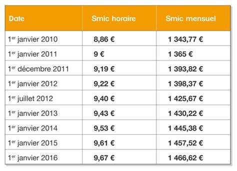 montant net smic 2015 28 images le montant du smic 2011 n augmentera pas en juillet smic
