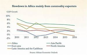 Africa remains world's second-fastest growing region ...