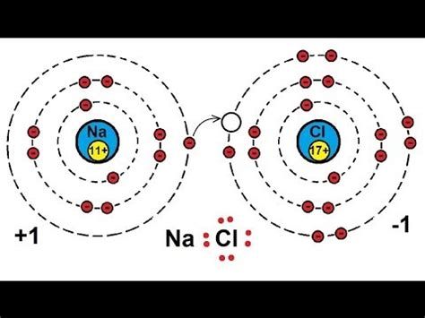 Chemistry  Atoms, Molecules, And Ions (3 Of 23) What Is A Molecule? Youtube