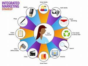 Branding กับกลยุทธ์การสร้าง ด้วย IMC (Integrated marketing ...