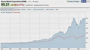 Hottest Links: XOM, Hedging, 13Fs, 3D Stocks, Bitcoin ...