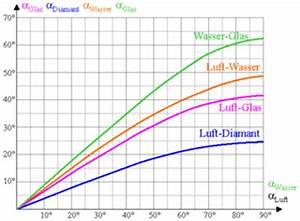 Wellenlänge Licht Berechnen : 4teachers lehrproben unterrichtsentw rfe und ~ Themetempest.com Abrechnung