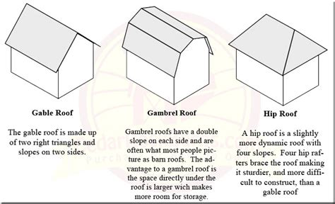 what is gable roof gable vs gambrel vs hip roof storage sheds garages shed cedar rock barns