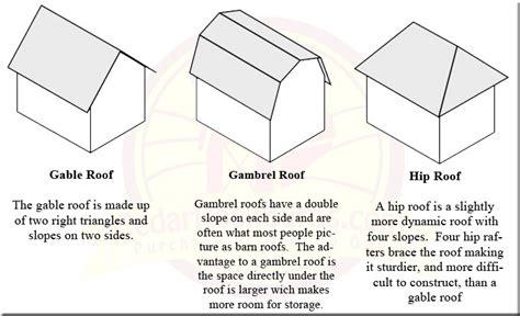 Gable Vs Gambrel Vs Hip Roof  Storage Sheds Garages