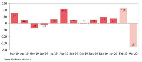 adp canada march vs 2k 3k employment prior estimate jobs