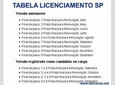 Licenciamento SP 2019 – Valor, Datas, Calendário Detran 2018