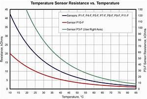 10k Thermistor Chart Temperature Sensors Smartfan Controls Control