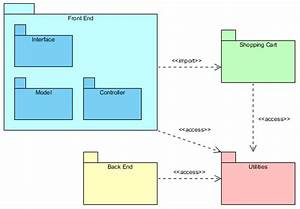 How To Organize Diagrams With Package