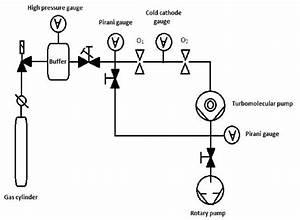 Schematic Diagram Of Orifice Plate Flowmeter