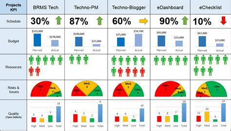 bureau de change business plan project dashboard for projects ppt