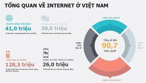 thu phi dich vu internet banking c 225 ch t 236 m kiếm kh 225 ch h 224 ng tr 234 n mạng cho dịch vụ internet