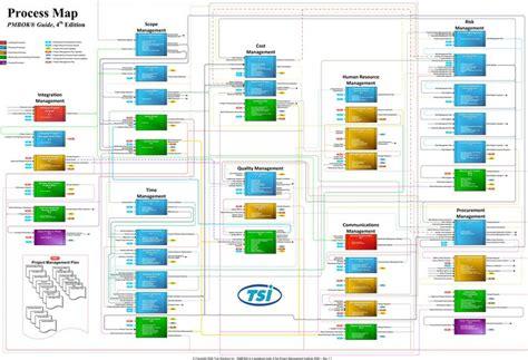 project management flow charts scope time qc hr risk