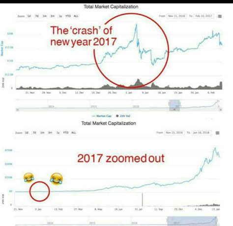 The bitcoin one to usd chart is designed for users to instantly see the changes that occur on the market and predicts what will come next. Bitcoin Price Tracking & Discussion -- 2018 : Nominated Post