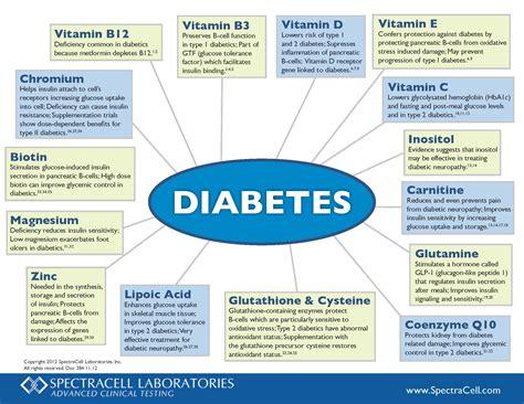 spectracells nutritional correlation chart  diabetes